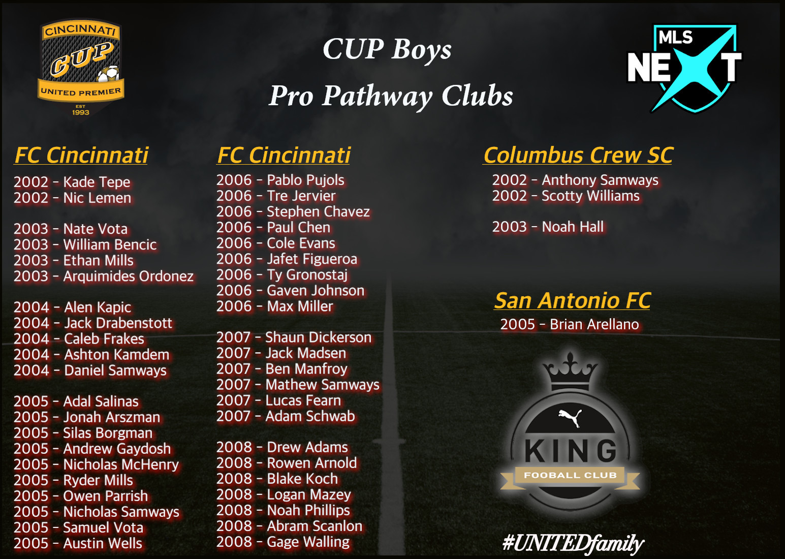 47 CUP Players in Professional Academies